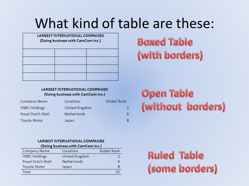 What kind of table are these: LARGEST INTERNATIONAL COMPANIES (Doing business with CamCom Inc.) LARGEST INTERNATIONAL COMPANIES (Doing business with C