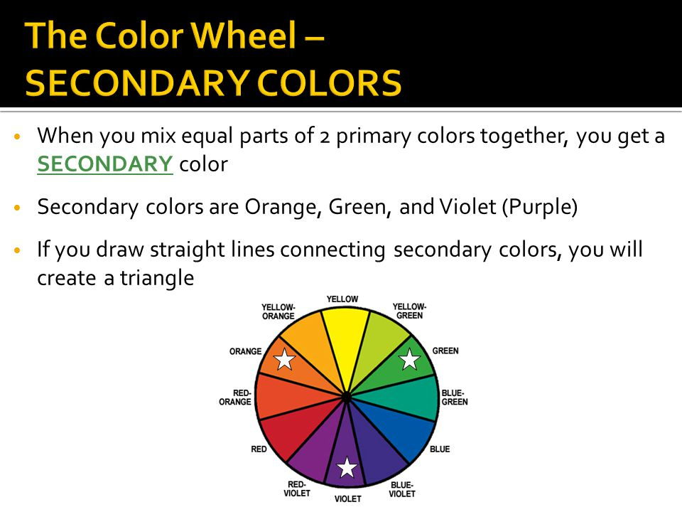 When you mix equal parts of 2 primary colors together, you get a SECONDARY color Secondary colors are Orange, Green, and Violet (Purple) If you draw straight lines connecting secondary colors, you will create a triangle