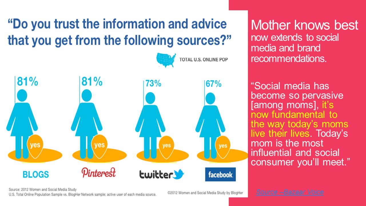 For brands that frequently target mothers, being active where moms are most influenced should be a priority.