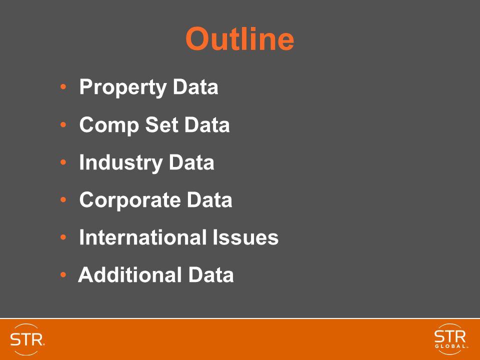 Competitive Set Data