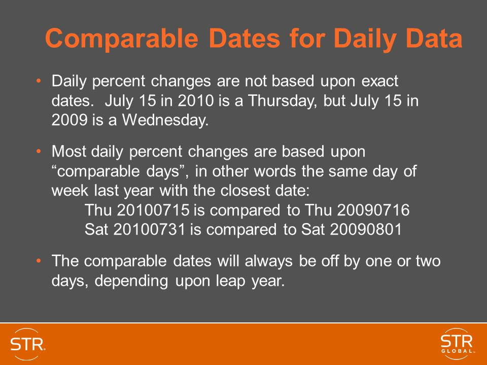 Comparable Dates for Daily Data Daily percent changes are not based upon exact dates. July 15 in 2010 is a Thursday, but July 15 in 2009 is a Wednesda