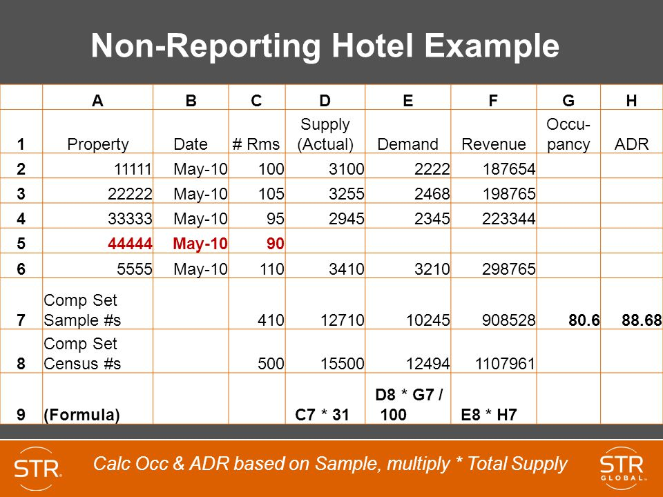 Non-Reporting Hotel Example ABCDEFGH 1PropertyDate# Rms Supply (Actual)DemandRevenue Occu- pancyADR 211111May-1010031002222187654 322222May-1010532552