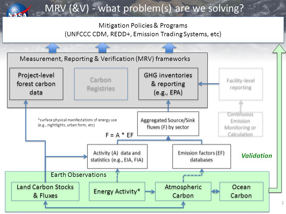 GHG inventories & reporting (e.g., EPA) GHG inventories & reporting (e.g., EPA) MRV (&V) - what problem(s) are we solving? Mitigation Policies & Progr