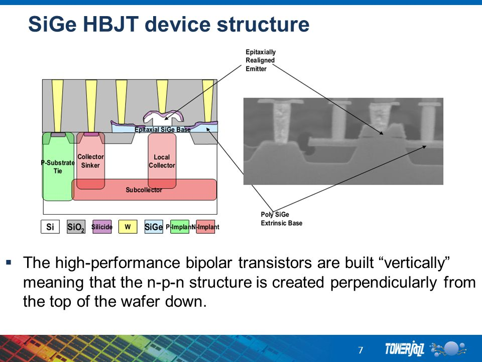 "SiGe HBJT device structure 7  The high-performance bipolar transistors are built ""vertically"" meaning that the n-p-n structure is created perpendicul"