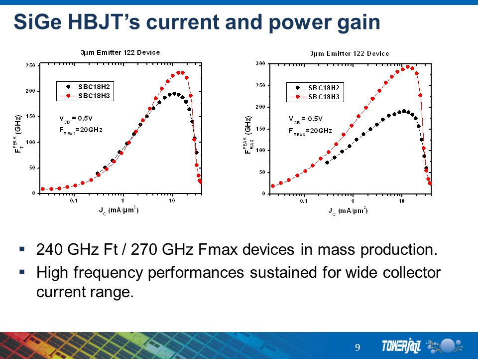SiGe HBJT's current and power gain  240 GHz Ft / 270 GHz Fmax devices in mass production.  High frequency performances sustained for wide collector