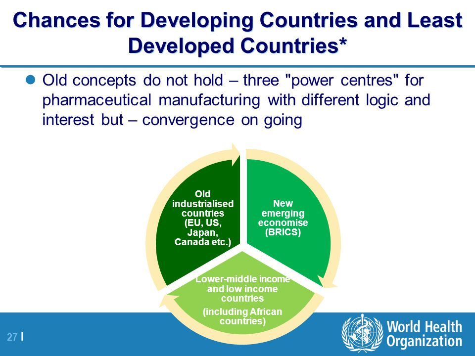 27 | Chances for Developing Countries and Least Developed Countries* Old concepts do not hold – three power centres for pharmaceutical manufacturing with different logic and interest but – convergence on going New emerging economise (BRICS) Lower-middle income and low income countries (including African countries) Old industrialised countries (EU, US, Japan, Canada etc.)