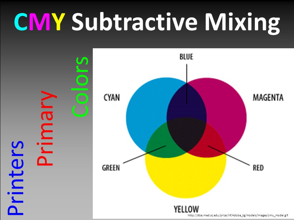 CMY Subtractive Mixing Printers Primary Colors http://dba.med.sc.edu/price/irf/Adobe_tg/models/images/cmy_model.gif