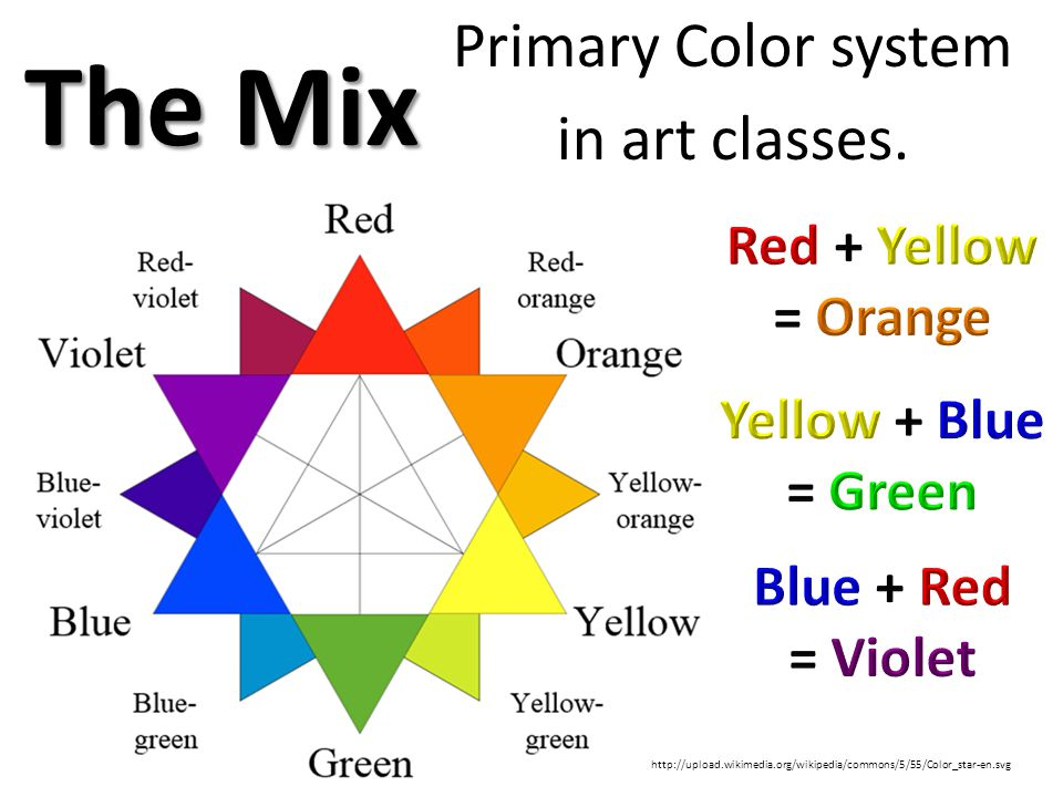 The Mix Primary Color system in art classes. http://upload.wikimedia.org/wikipedia/commons/5/55/Color_star-en.svg