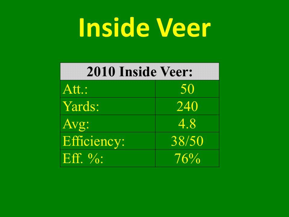 Inside Veer 2010 Inside Veer: Att.:50 Yards:240 Avg:4.8 Efficiency:38/50 Eff. %:76%