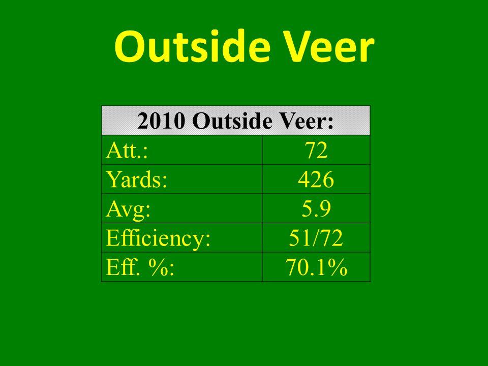 Outside Veer 2010 Outside Veer: Att.:72 Yards:426 Avg:5.9 Efficiency:51/72 Eff. %:70.1%