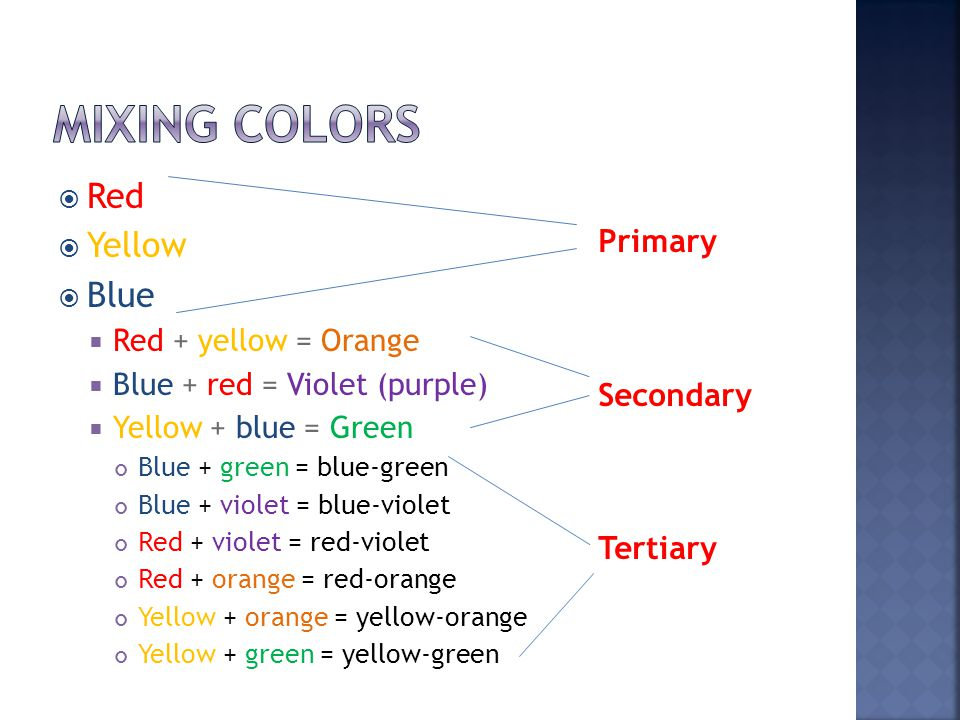  Red  Yellow  Blue  Red + yellow = Orange  Blue + red = Violet (purple)  Yellow + blue = Green Blue + green = blue-green Blue + violet = blue-violet Red + violet = red-violet Red + orange = red-orange Yellow + orange = yellow-orange Yellow + green = yellow-green Primary Secondary Tertiary