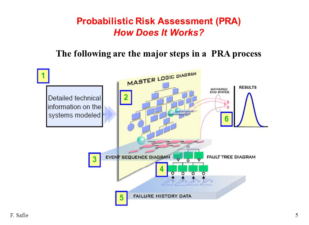 Probabilistic Risk Assessment (PRA) How Does It Works? F. Safie5 The following are the major steps in a PRA process