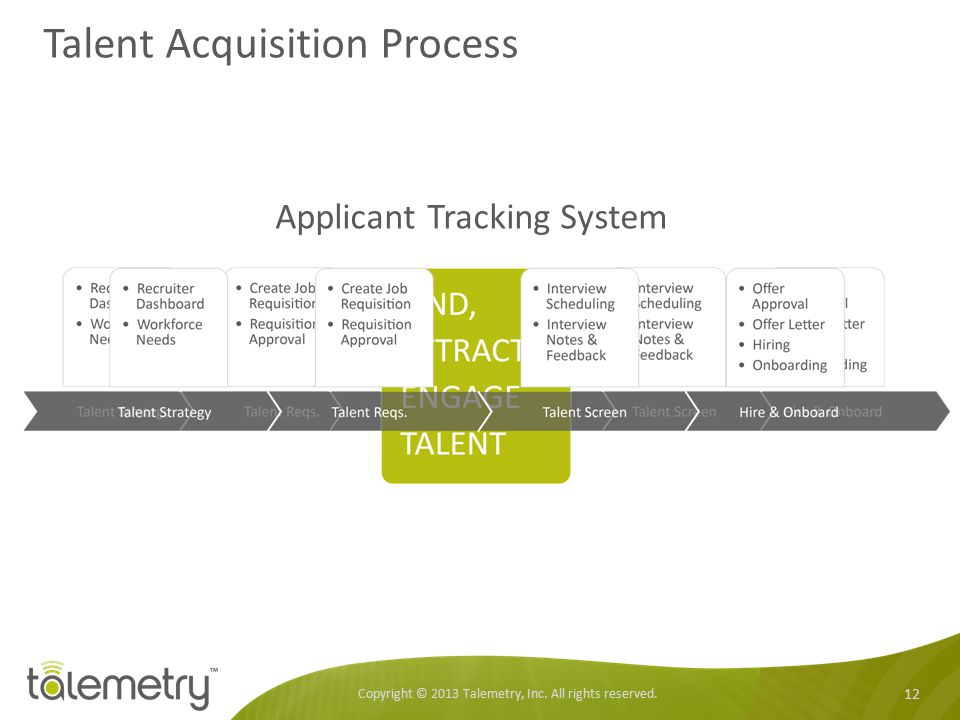 Talent Acquisition Process Copyright © 2013 Talemetry, Inc. All rights reserved. 12 Applicant Tracking System