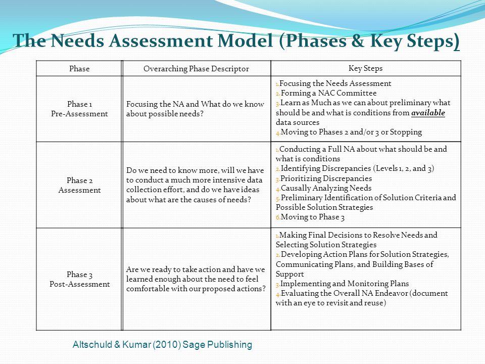 The Needs Assessment Model (Phases & Key Steps ) Phase Phase 1 Pre-Assessment Phase 2 Assessment Phase 3 Post-Assessment Altschuld & Kumar (2010) Sage