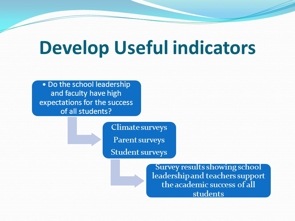 Develop Useful indicators Do the school leadership and faculty have high expectations for the success of all students? Climate surveys Parent surveys