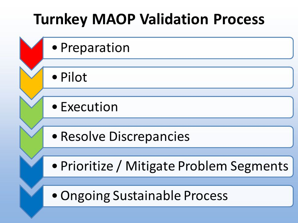 PreparationPilotExecutionResolve DiscrepanciesPrioritize / Mitigate Problem SegmentsOngoing Sustainable Process Turnkey MAOP Validation Process