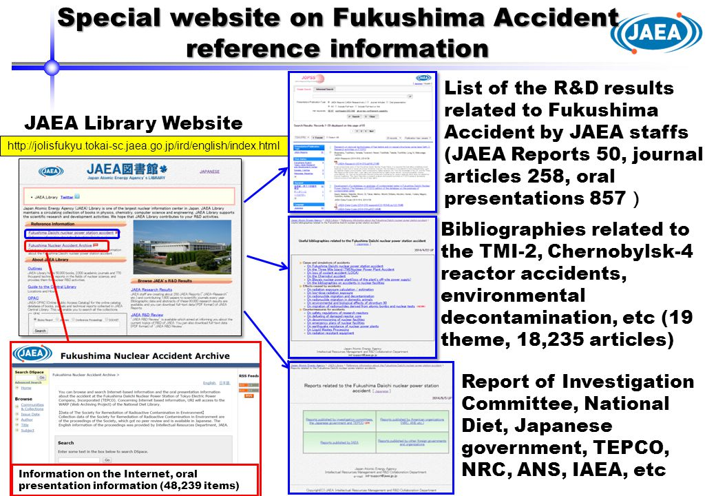Special website on Fukushima Accident reference information List of the R&D results related to Fukushima Accident by JAEA staffs (JAEA Reports 50, journal articles 258, oral presentations 857 ) Bibliographies related to the TMI-2, Chernobylsk-4 reactor accidents, environmental decontamination, etc (19 theme, 18,235 articles) Report of Investigation Committee, National Diet, Japanese government, TEPCO, NRC, ANS, IAEA, etc JAEA Library Website http://jolisfukyu.tokai-sc.jaea.go.jp/ird/english/index.html Information on the Internet, oral presentation information (48,239 items)