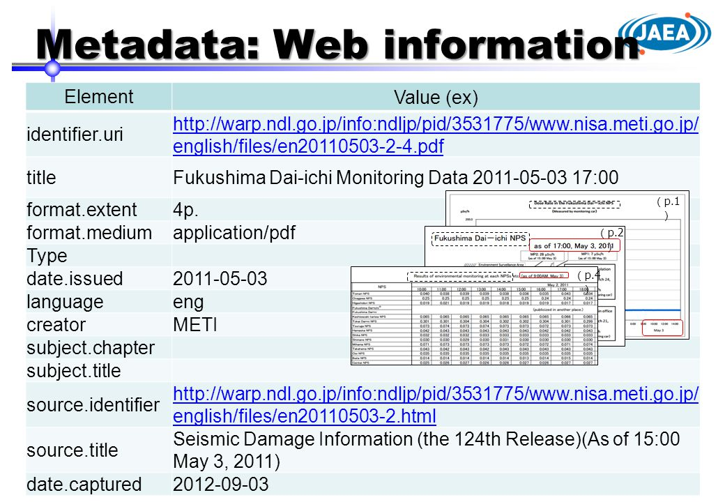 Metadata: Web information Element Value (ex) identifier.uri http://warp.ndl.go.jp/info:ndljp/pid/3531775/www.nisa.meti.go.jp/ english/files/en20110503-2-4.pdf titleFukushima Dai-ichi Monitoring Data 2011-05-03 17:00 format.extent4p.