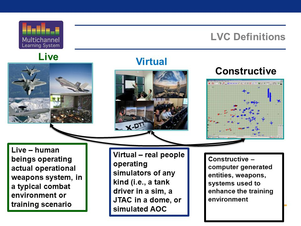 LVC Definitions Live Live – human beings operating actual operational weapons system, in a typical combat environment or training scenario Virtual – r