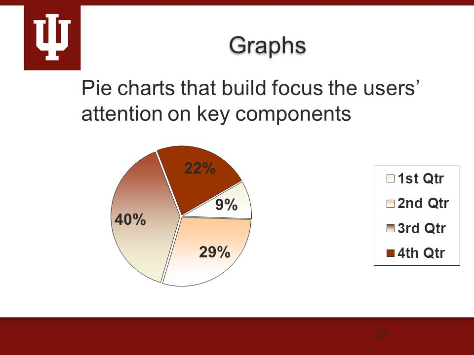 Graphs 23 Pie charts that build focus the users' attention on key components