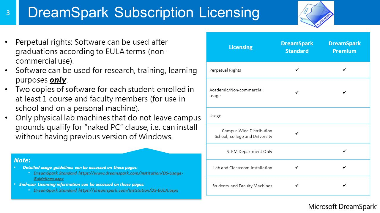 New Subscriber Resources Software Deployment New Software Deployment guide for institutions, www.dreamspark.com/Institution/Software- Deployment-Guide-en-us.pdf, detailing step by step how administrators can provide software access to students, faculty and labs via MSDN Subscriber Portal and ELMS Webstoreswww.dreamspark.com/Institution/Software- Deployment-Guide-en-us.pdf ELMS overview: www.dreamspark.com/Institution/ELMS-Overview.aspxwww.dreamspark.com/Institution/ELMS-Overview.aspx Licensing and Usage DreamSpark Standard usage guidelines: www.dreamspark.com/Institution/DS-Usage-Guidelines.aspxwww.dreamspark.com/Institution/DS-Usage-Guidelines.aspx DreamSpark Premium usage guidelines: www.dreamspark.com/Institution/DSP-Usage-Guidelines.aspxwww.dreamspark.com/Institution/DSP-Usage-Guidelines.aspx DreamSpark Standard License Agreement: www.dreamspark.com/Institution/DS-EULA.aspxwww.dreamspark.com/Institution/DS-EULA.aspx DreamSpark Premium License Agreement: www.dreamspark.com/Institution/DSP-EULA.aspxwww.dreamspark.com/Institution/DSP-EULA.aspx STEM definition page: www.dreamspark.com/Institution/STEM.aspxwww.dreamspark.com/Institution/STEM.aspx Support: DreamSpark subscription support: www.dreamspark.com/Institution/Support.aspxwww.dreamspark.com/Institution/Support.aspx ELMS Webstores support: dreamspark@kivuto.comdreamspark@kivuto.com FAQs: https://www.dreamspark.com/Support/FAQ/Default.aspx (click on Institution tile) https://www.dreamspark.com/Support/FAQ/Default.aspx 21