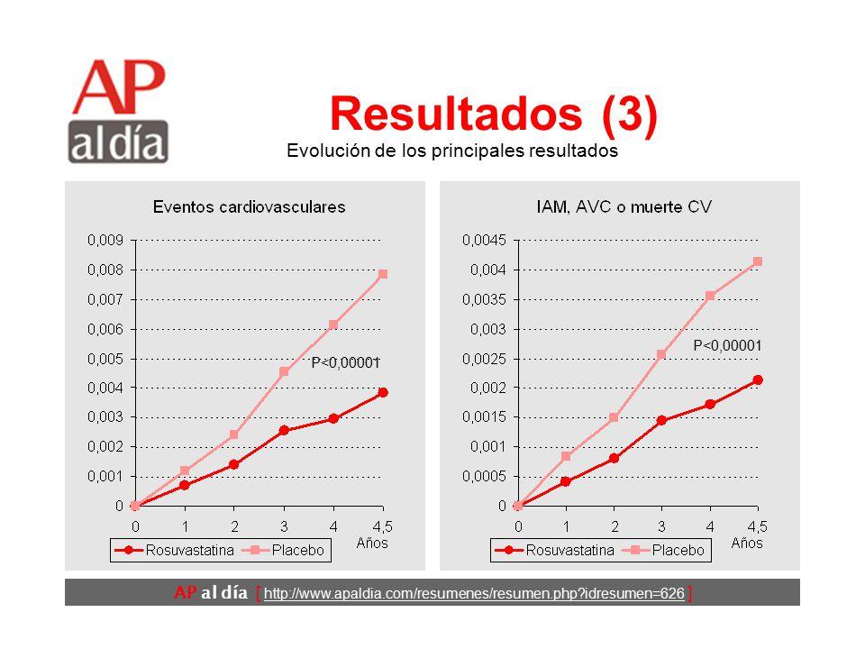 AP al día [ http://www.apaldia.com/resumenes/resumen.php idresumen=626 ] Resultados (2) Evolución de los valores analíticos P<0,001