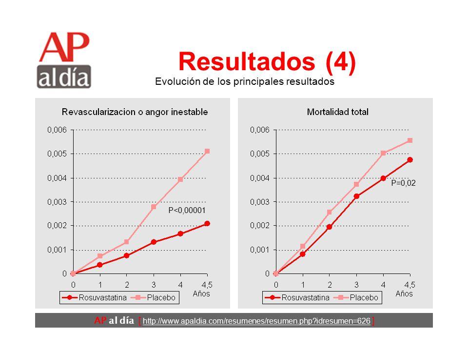 AP al día [ http://www.apaldia.com/resumenes/resumen.php?idresumen=626 ] Resultados (3) Evolución de los principales resultados P<0,00001
