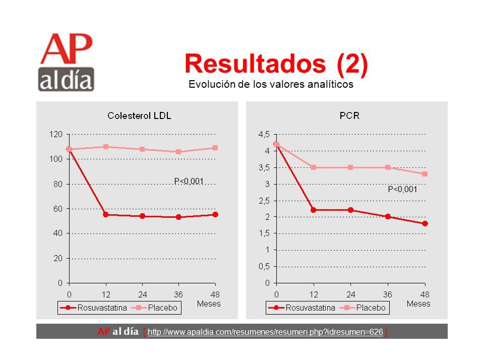 AP al día [ http://www.apaldia.com/resumenes/resumen.php?idresumen=626 ] Resultados (1) Edad media: 66 años.