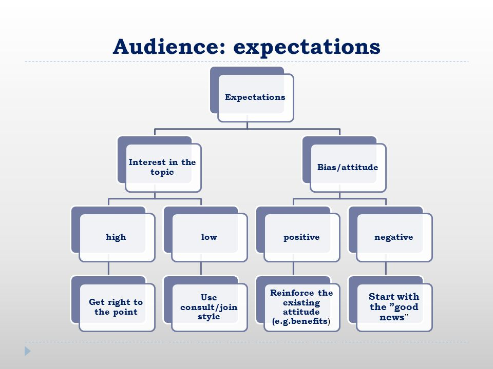 Audience: expectations Expectations Interest in the topic high Get right to the point low Use consult/join style Bias/attitude positive Reinforce the existing attitude (e.g.benefits ) negative Start with the good news