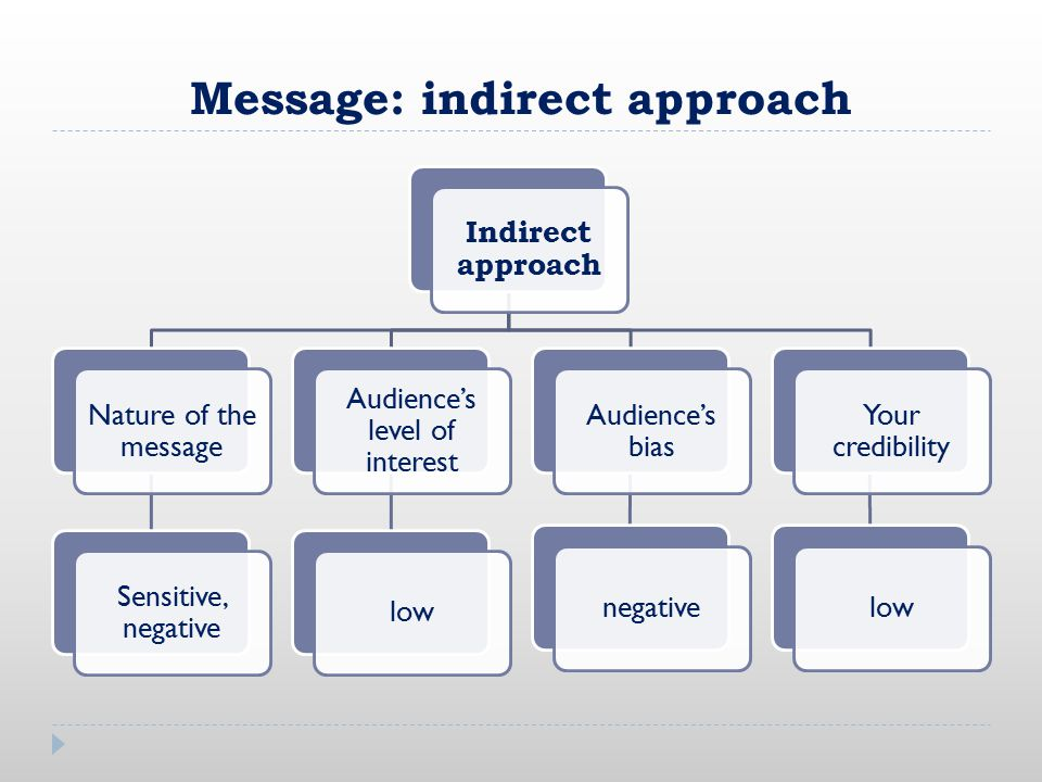 Message: indirect approach Indirect approach Nature of the message Sensitive, negative Audience's level of interest low Audience's bias negative Your credibility low
