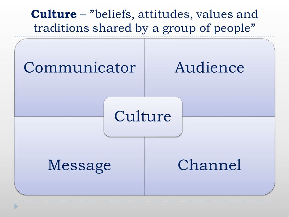 Culture – beliefs, attitudes, values and traditions shared by a group of people CommunicatorAudience MessageChannel Culture