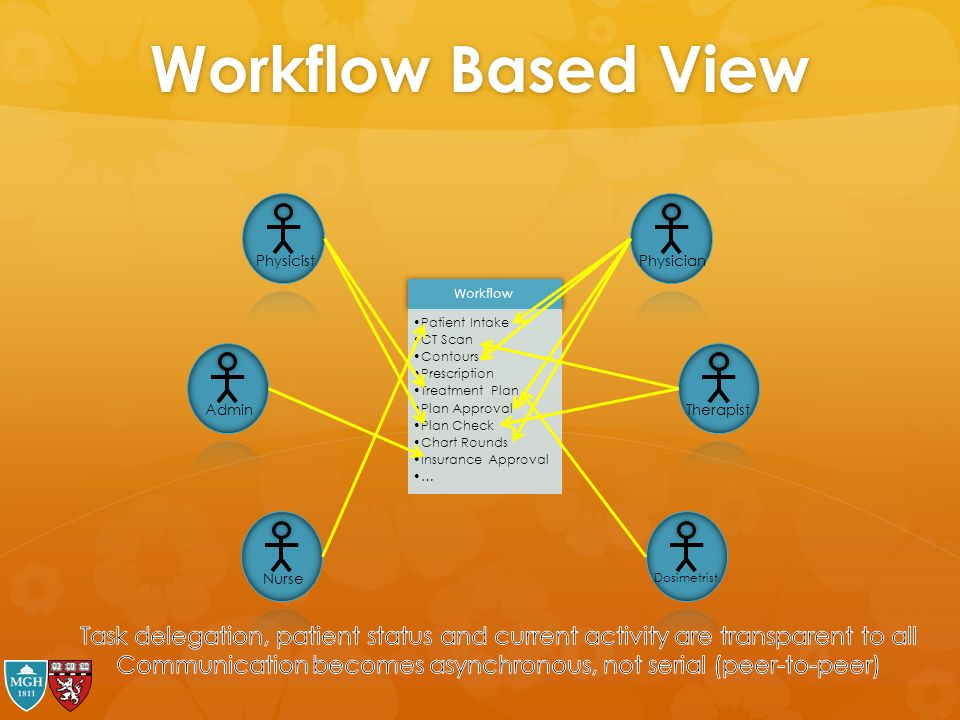Workflow Based View Workflow Patient Intake CT Scan Contours Prescription Treatment Plan Plan Approval Plan Check Chart Rounds Insurance Approval … Ph