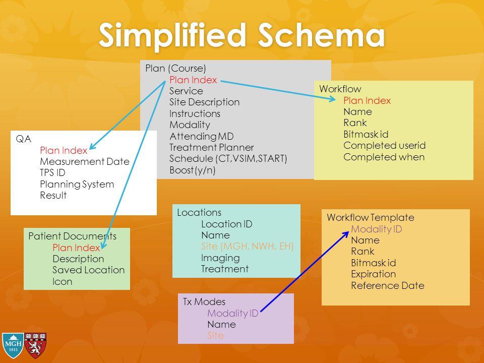 Simplified Schema Plan (Course) Plan Index Service Site Description Instructions Modality Attending MD Treatment Planner Schedule (CT,VSIM,START) Boos