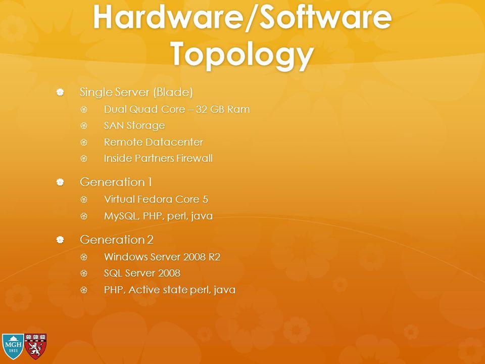 Hardware/Software Topology  Single Server (Blade)  Dual Quad Core – 32 GB Ram  SAN Storage  Remote Datacenter  Inside Partners Firewall  Generat