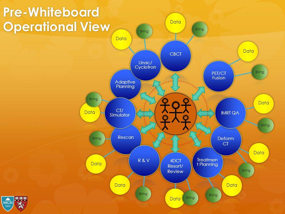 Pre-Whiteboard Operational View Adaptive Planning Data Billing CT/ Simulator Data Billing R & V Data Billing Data Billing Treatmen t Planning Data Bil