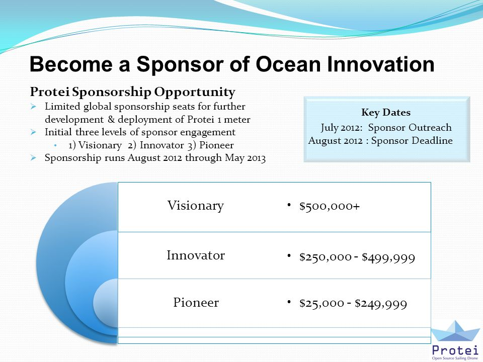 Become a Sponsor of Ocean Innovation Protei Sponsorship Opportunity  Limited global sponsorship seats for further development & deployment of Protei 1 meter  Initial three levels of sponsor engagement 1) Visionary 2) Innovator 3) Pioneer  Sponsorship runs August 2012 through May 2013 Key Dates July 2012: Sponsor Outreach August 2012 : Sponsor Deadline Visionary Innovator Pioneer $500,000+ $250,000 - $499,999 $25,000 - $249,999