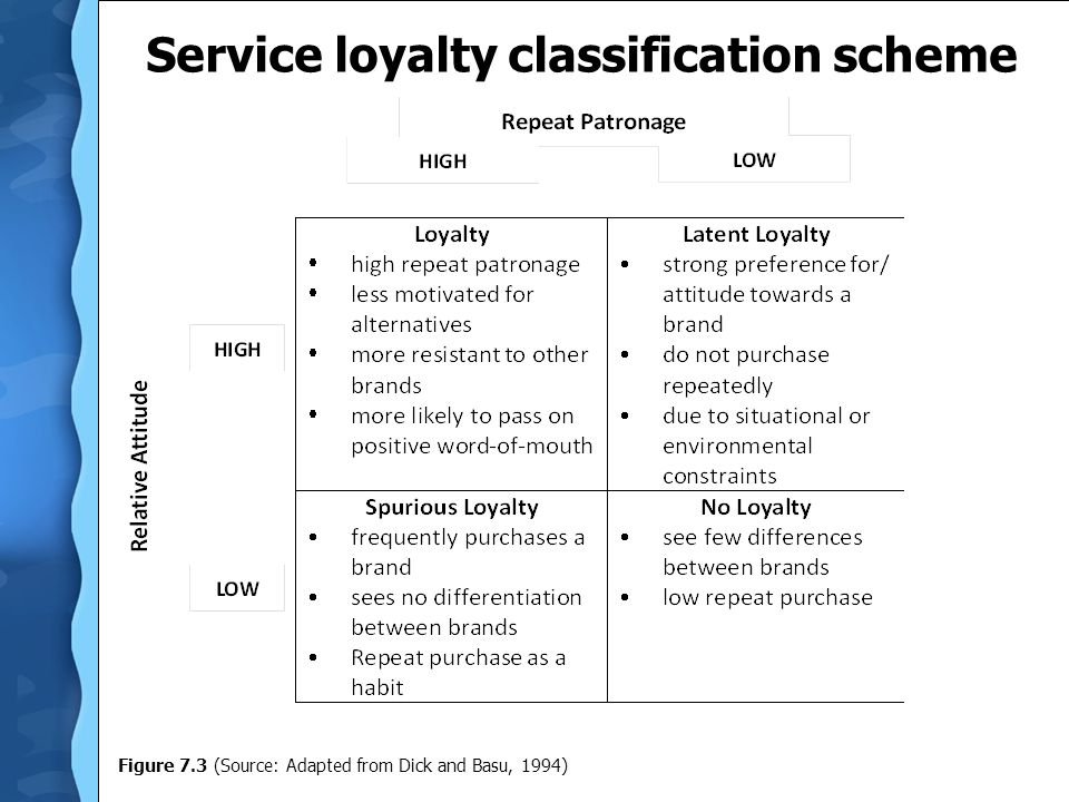 Service loyalty classification scheme Figure 7.3 (Source: Adapted from Dick and Basu, 1994)