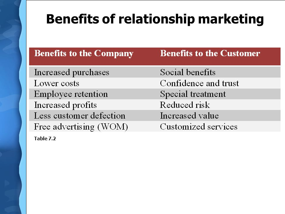 Benefits of relationship marketing Table 7.2