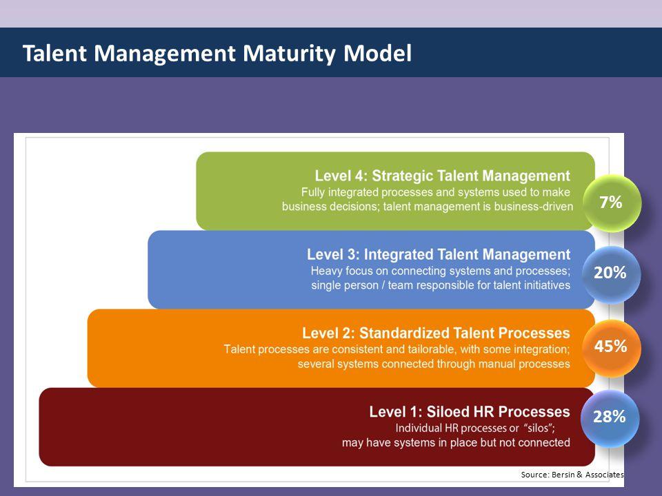 Source: Bersin & Associates 45% 28% 20% 7% Talent Management Maturity Model