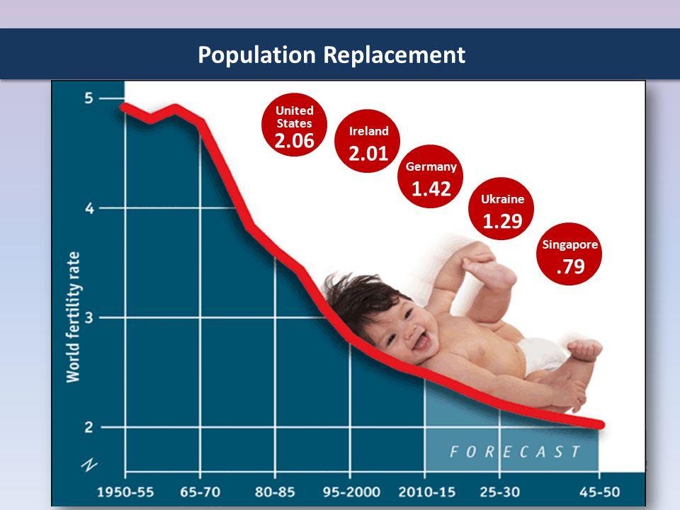 Population Replacement Singapore.79 Ukraine 1.29 Germany 1.42 Ireland 2.01 United States 2.06