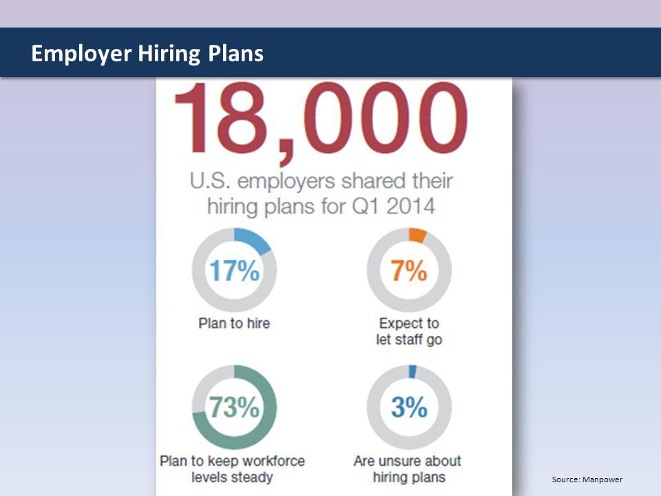 Source: Manpower Employer Hiring Plans