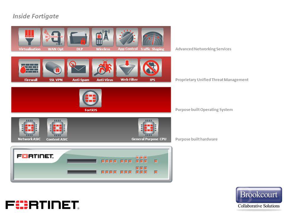 FirewallSSL VPNAnti-Spam Anti-Virus Web Filter IPS FortiOS Network ASICContent ASICGeneral Purpose CPU Virtualisation WAN Opt DLPWireless App Control