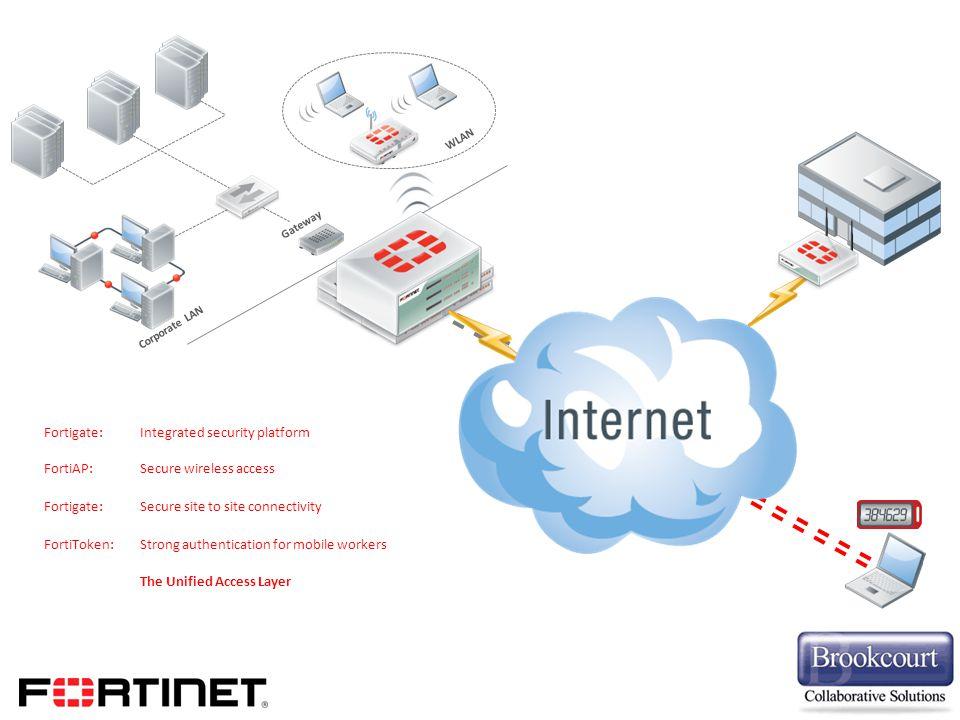 Gateway Corporate LAN IPS Anti-Virus Anti-Spam Web Filter SSL VPN DLP Firewall IPS Anti-Virus Anti-Spam Web Filter SSL VPN DLP Firewall WLAN Fortigate