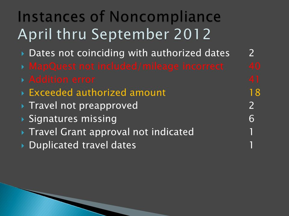  Dates not coinciding with authorized dates2  MapQuest not included/mileage incorrect40  Addition error41  Exceeded authorized amount18  Travel not preapproved2  Signatures missing6  Travel Grant approval not indicated1  Duplicated travel dates1