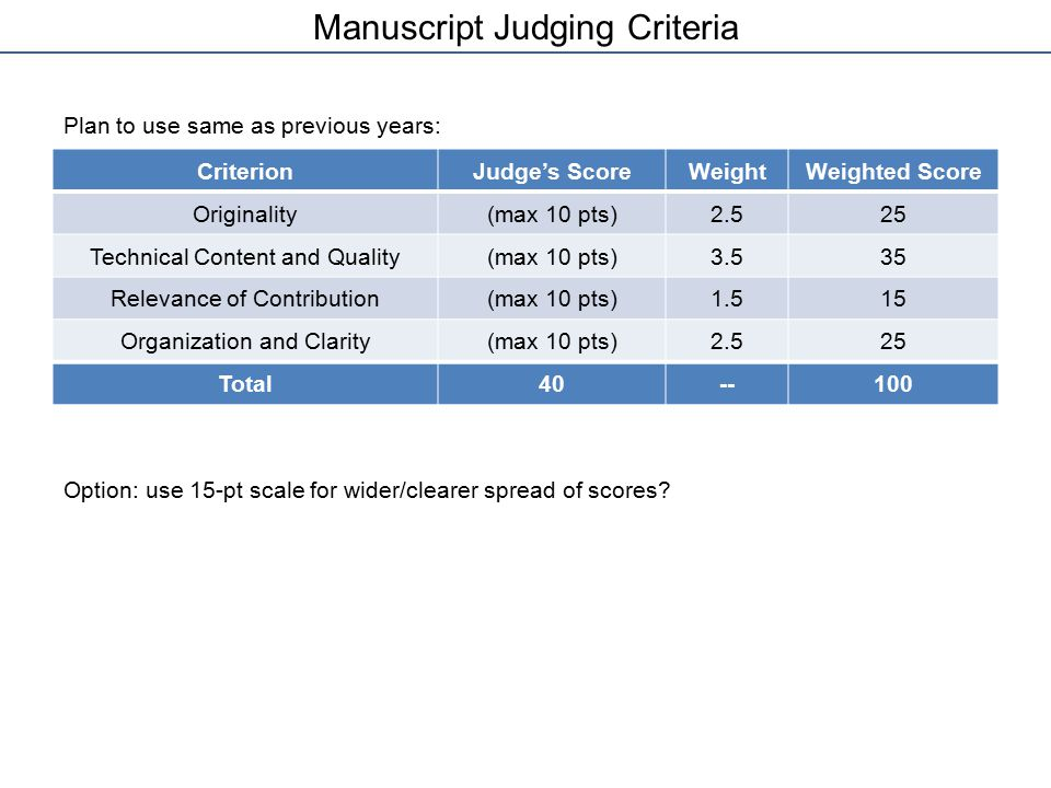 Manuscript Judging Criteria Plan to use same as previous years: Option: use 15-pt scale for wider/clearer spread of scores? CriterionJudge's ScoreWeig