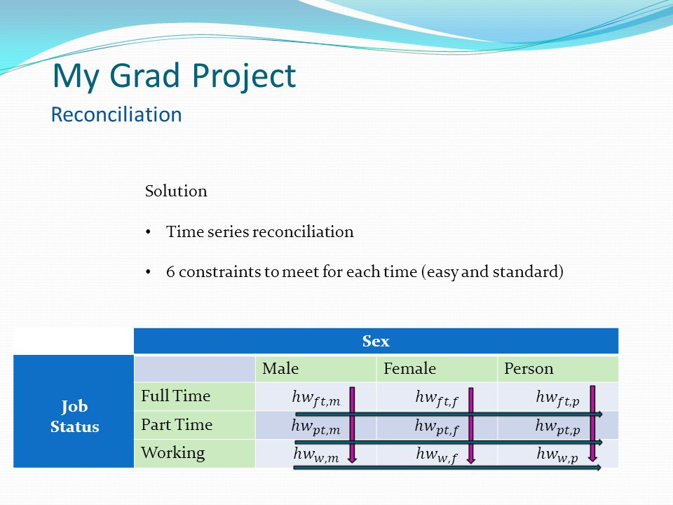 Sex MaleFemalePerson Full Time Part Time Working Job Status Solution Time series reconciliation 6 constraints to meet for each time (easy and standard
