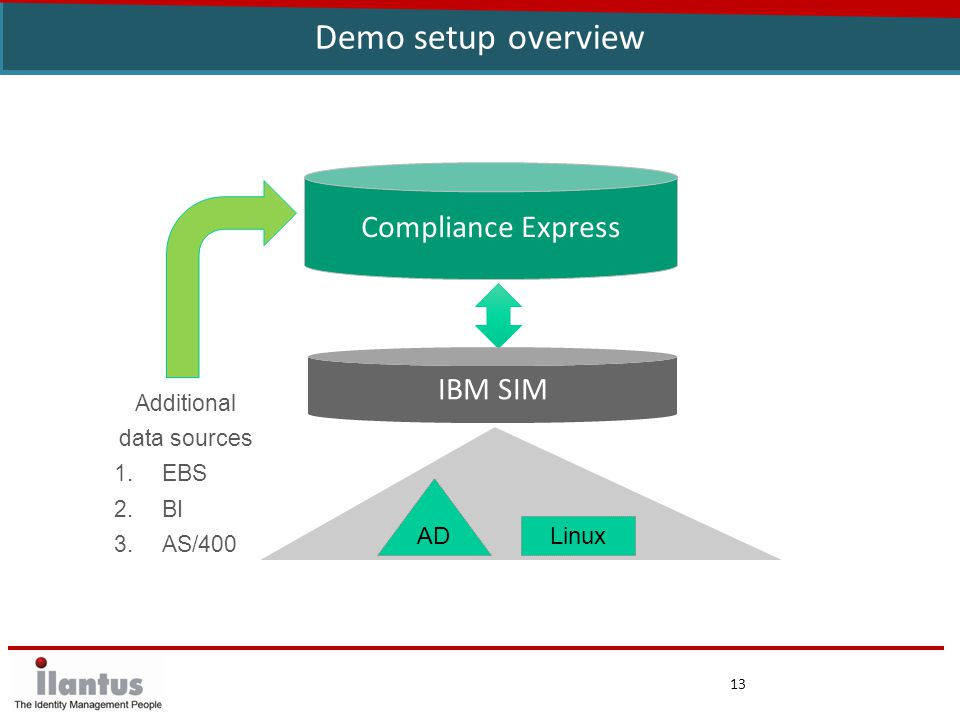 13 Demo setup overview IBM SIM Compliance Express Additional data sources 1.EBS 2.BI 3.AS/400 AD Linux