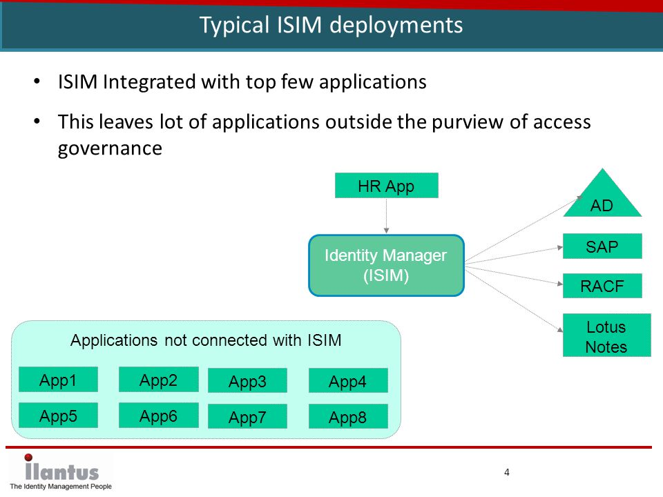 5 Access Governance Challenges with typical deployments Access governance limited to applications that are connected with ISIM - Limited recertification and role-mining flexibility with ISIM Single view to who has access to what application within an enterprise is not available - Hence recertification process is limited and not across all applications - Granular level recertification not possible on connected target applications CSV based integration with other applications is effort intensive