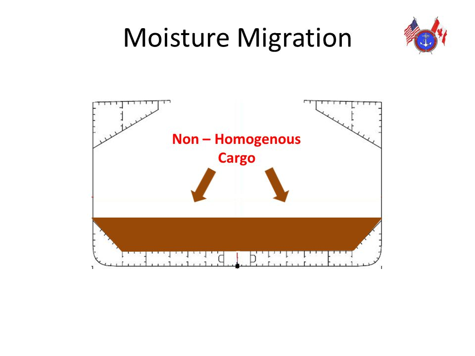 Moisture Migration Non – Homogenous Cargo