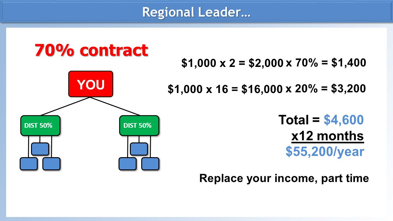 DIV 60% 110% contract $1,000 x 2 = $2,000 $1,000 x 20 = $20,000 Total = $12,200 x12 months $146,400/year Regional Vice President… Could you start achieving your dreams with this kind of income.
